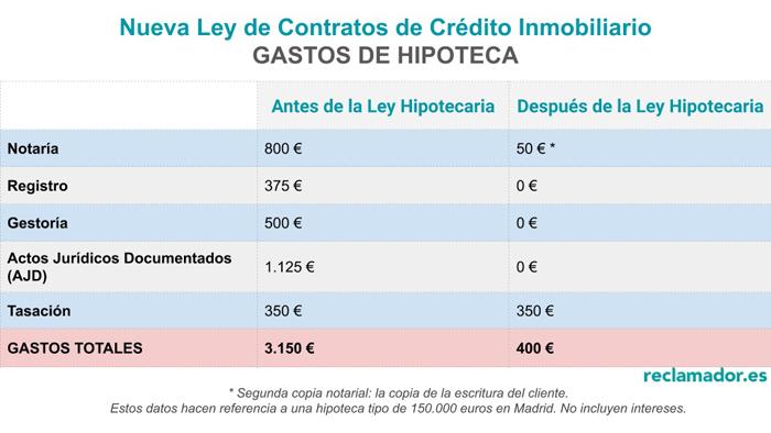 gastos nueva ley hipotecaria