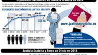 Justicia Gratuita 2018