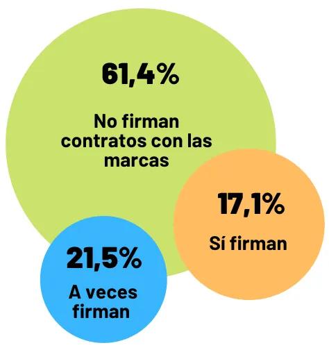 Términos y Condiciones realizó una encuesta a 260 influencers