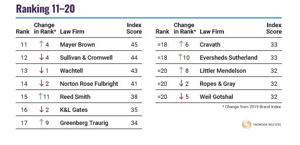 Acritas U.S. Law Firm Brand Index
