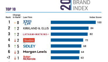 U.S. Law Firm Brand Index