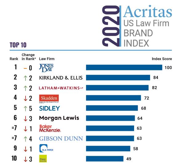 U.S. Law Firm Brand Index
