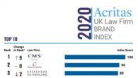 Acritas UK brand index