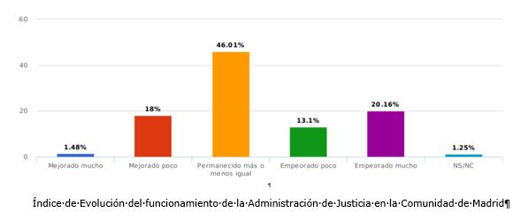Barómetro de la Justicia