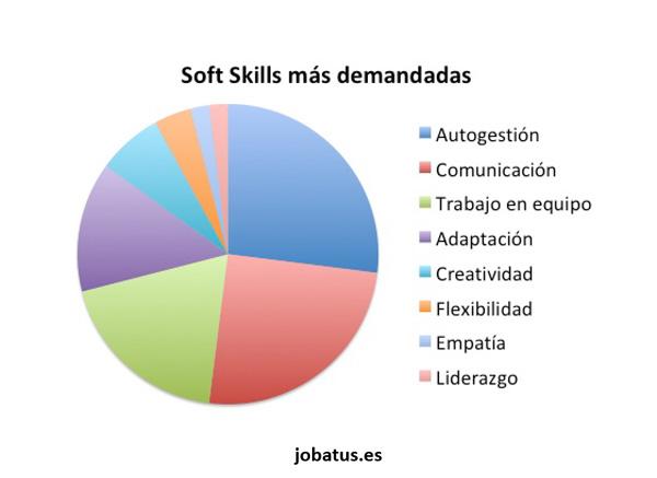 Un 73% de las empresas ya incluyen las soft skills en sus ofertas de empleo | Lawyerpress NEWS