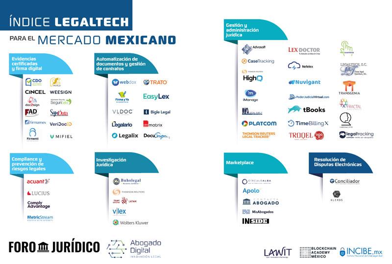 Mapa LegalTech México