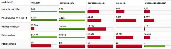 principales despachos y bufetes con presencia en el Internet español