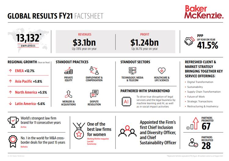 Baker McKenzie ingresos globales 2021